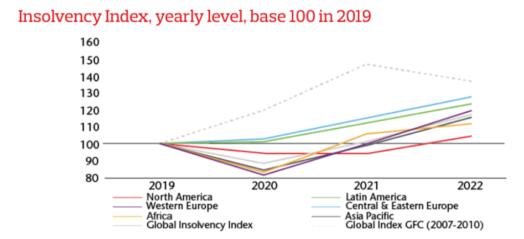 Insolvency Index, yearly level, base 100 in 2019