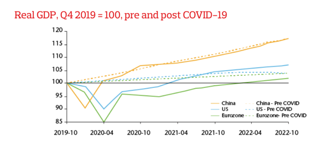 Real GDP, Q4 2019=100, pre and post covid-2019